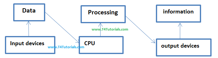 Database Systems Tutorials