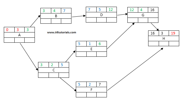 forward pass in project software project management