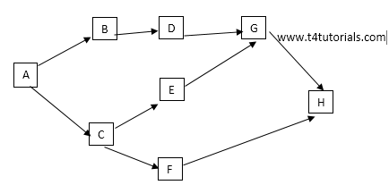 Forward and Backward pass in Network Diagram, critical path