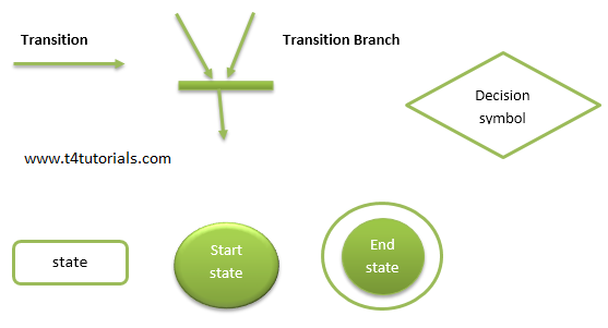 state transition diagram symbols