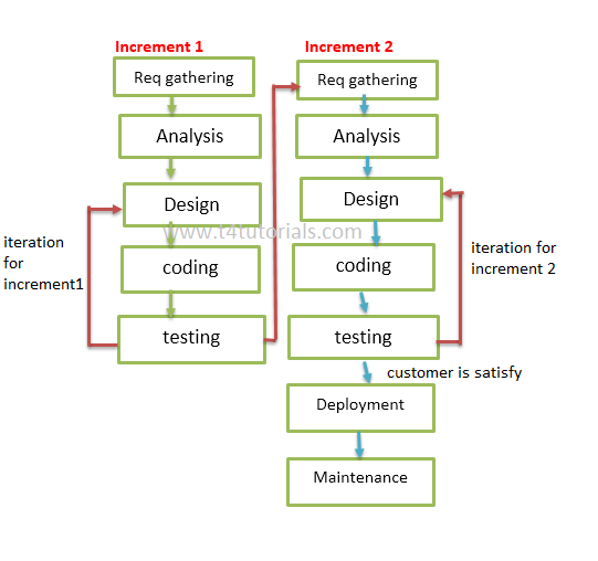 Agile Model In Software Engineering Agile Model Advantages And Disadvantages T4tutorials Com