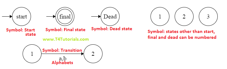Finite State Automata  in theory of automata