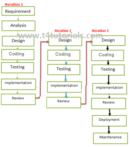 Iterative Model In Software Engineering Iterative Model Advantages And Disadvantages T4tutorials Com