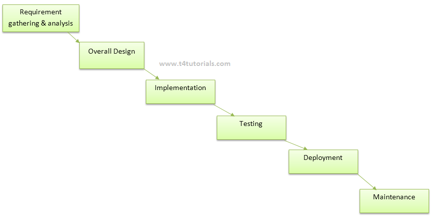 Waterfall Model Advantages Disadvantages And Examples In Software