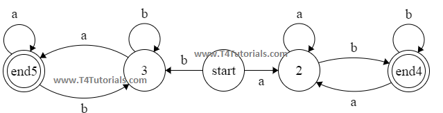 Finite automata for the language  of all those strings starting and ending with different letters in theory of automata