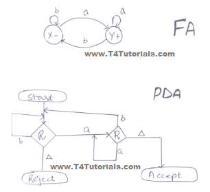 PDA for Regular Languages in theory of automata