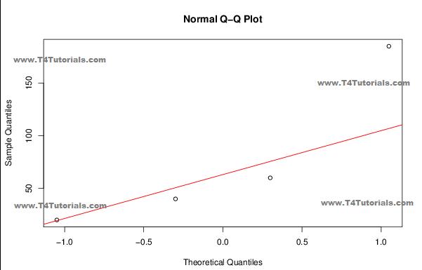 quantile quantile plot examples