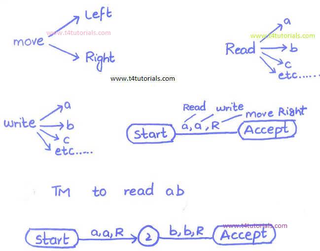 Turing Machine Basics In Theory Of Automata