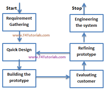 Software prototypes, software engineering, advantages of software prototypes and use