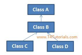 Multi level inheritance in C++ OOP,Example of multi level inheritance, Syntaxof multi level inheritance, Basic program of multi level inheritance