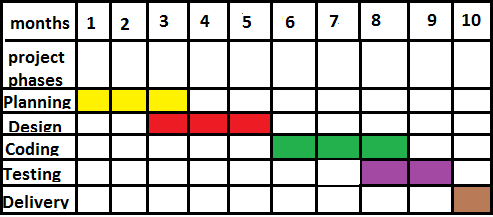 Gantt Chart In Software Project Management T4tutorials