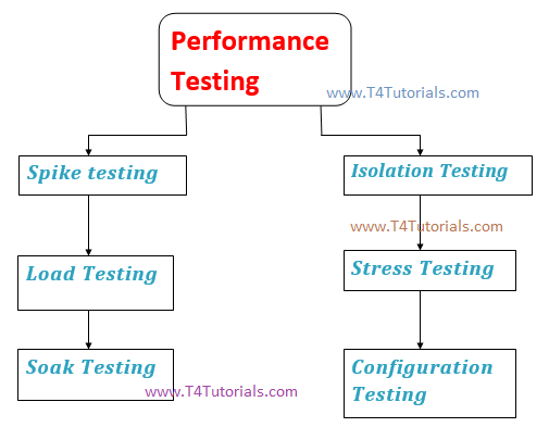 Software Performance Testing in software engineering
