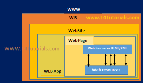 WEP Reference Model, WER Web engineering resources Portal in Web Engineering