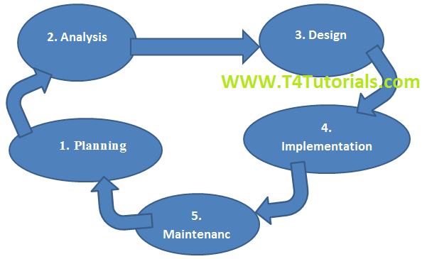 System development life cycle(SDLC) and Comparison of Waterfall, Spiral, prototype and Iterative model