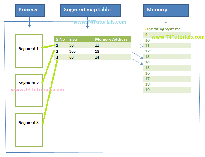 Segmentation, advantages, an example of segmentation in Operating Systems (OS)
