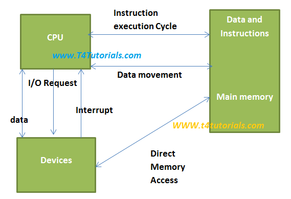 Direct Memory Access (DMA) andProgrammed Input/Output (PIO) interface in operating systems (OS)