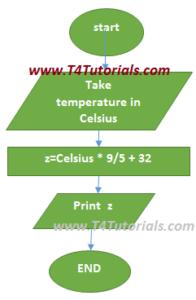 Program to convert temperature in Celsius to Fahrenheit in c++ and C