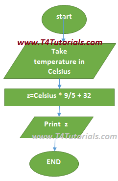 photo regarding Fahrenheit to Celsius Chart Printable referred to as Software package towards flip climate inside Celsius toward Fahrenheit within