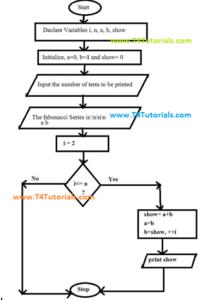 fibonacci-series-algorithm in c cpp cplusplus
