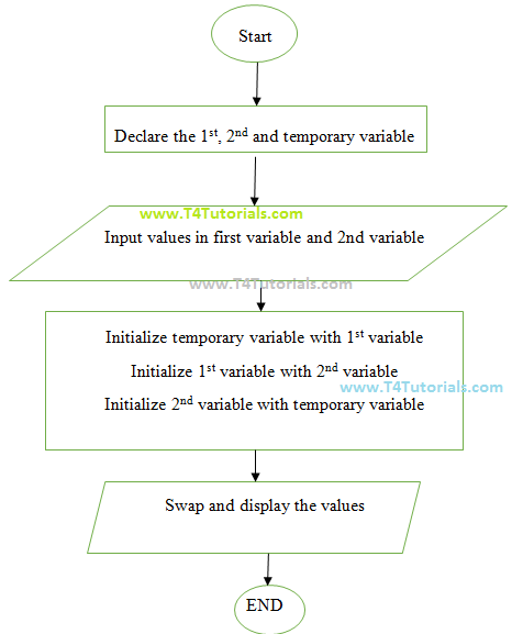 JavaScript program to swap the values of variables with flowchart and values entered by user in the form.