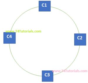 Network topology, bus topology, star topology, mesh topology
