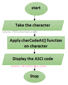 ASCII character values in javascript JS with flowchart