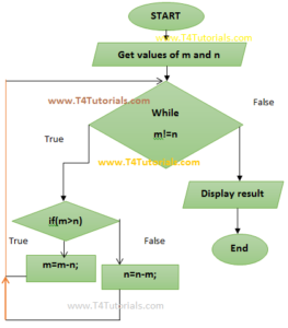 HCF Program in JS with flowchart and form values entered by user
