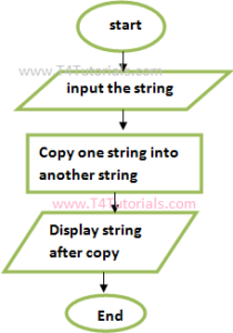 JS Javascript program to copy one string into another string