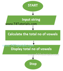 JavaScript JS program to find total number of vowels in a string flowchart with form values entered by user.
