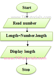 length of a number program in Javascript JS with flowchart