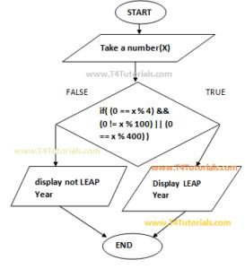 leap year program flowchart Javascript JS form values entered by user