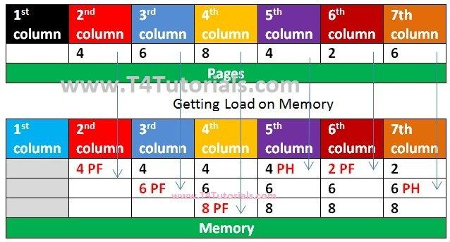 Optimal Page replacement Memory Management Operating Systems OS