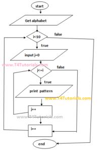 https://t4tutorials.com/wp-content/uploads/2018/06/print-alphabet-pattern-JavaScript-JS-program-with-flowchart-form-values-entered-by-user.png