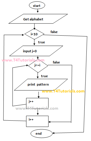 Print alphabet pattern JavaScript JS program with flowchart and form values entered by user