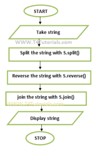 split reverse and joining the string flowchart in Javascript JS with