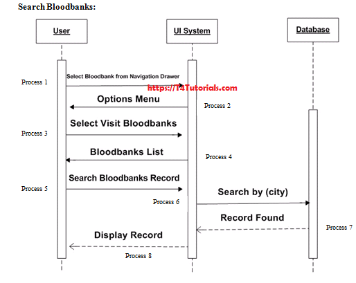 Blood donor Project sequence diagram