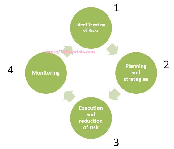 Risk Management in Software Project Management SPM - Advantages Disadvantages