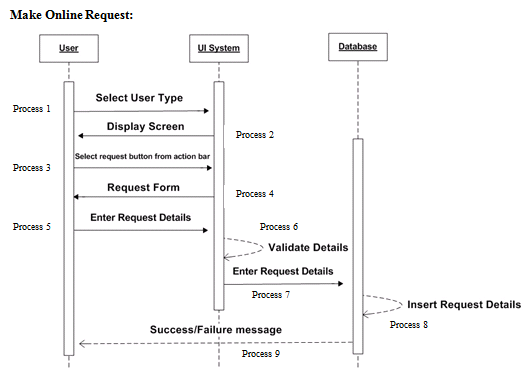 blood bank project full sequence diagrams