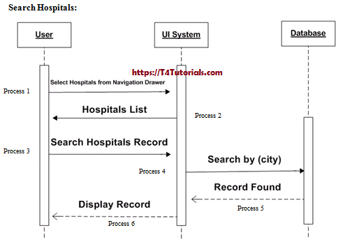 full system diagrams blood bank project