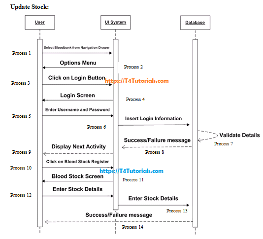 update stock sequence diagram blood bank project