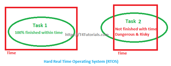 Hard Real Time Operating Systems RTOS