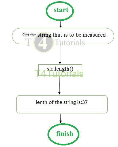 Javascript string length ProgramAlgorithm Flowchart