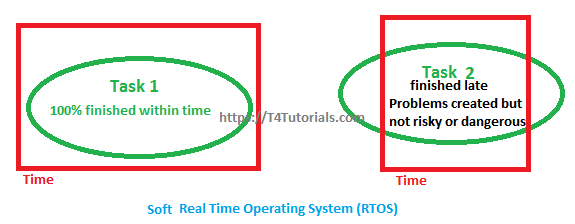 Soft Real-Time Operating Systems RTOS