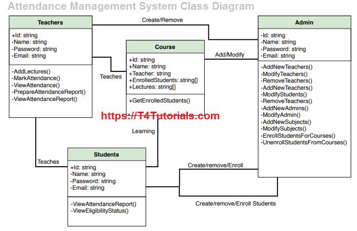 Attendance Management System Class Diagram