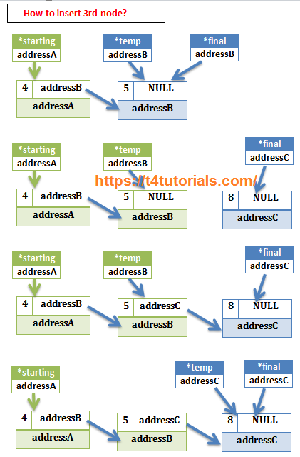 how to insert a node in Link List